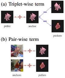 Paper Teaser - Illustration of Triplets and Pairs